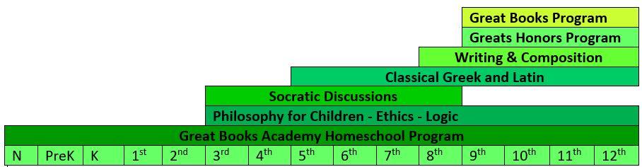 Great Books Academy